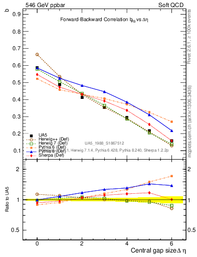 Plot of fbcorr-vs-deta in 546 GeV ppbar collisions