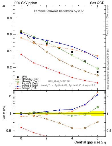 Plot of fbcorr-vs-deta in 900 GeV ppbar collisions