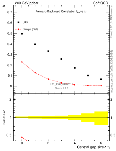 Plot of fbcorr-vs-deta in 200 GeV ppbar collisions