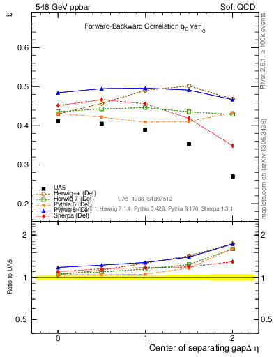 Plot of fbcorr-vs-detapos in 546 GeV ppbar collisions