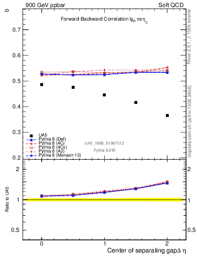 Plot of fbcorr-vs-detapos in 900 GeV ppbar collisions