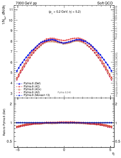 Plot of gaps_mc in 7000 GeV pp collisions