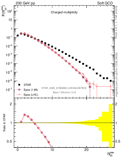 Plot of nch in 200 GeV pp collisions