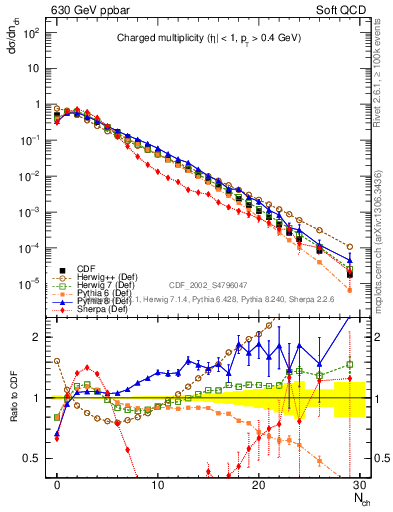 Plot of nch in 630 GeV ppbar collisions