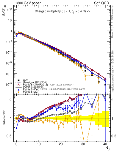 Plot of nch in 1800 GeV ppbar collisions