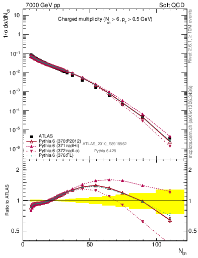 Plot of nch in 7000 GeV pp collisions
