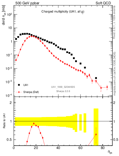 Plot of nch in 500 GeV ppbar collisions