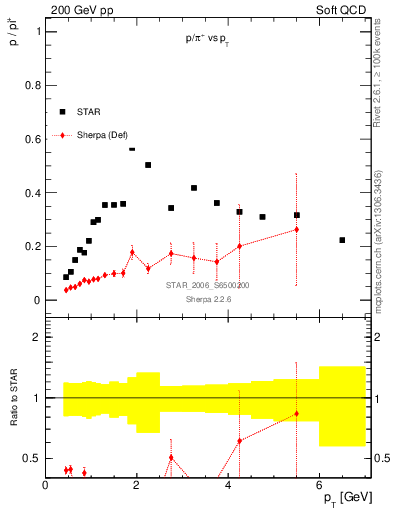 Plot of p2pip_pt in 200 GeV pp collisions