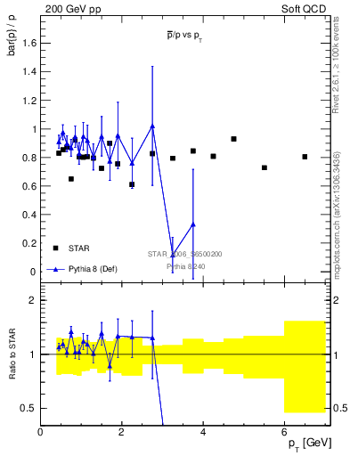 Plot of pbar2p_pt in 200 GeV pp collisions