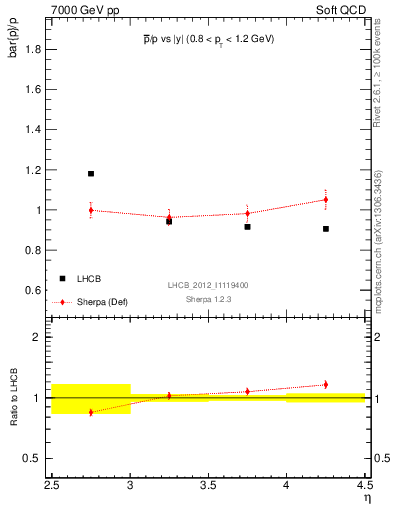 Plot of pbar2p_y in 7000 GeV pp collisions