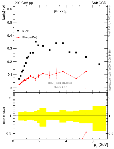 Plot of pbar2pim_pt in 200 GeV pp collisions