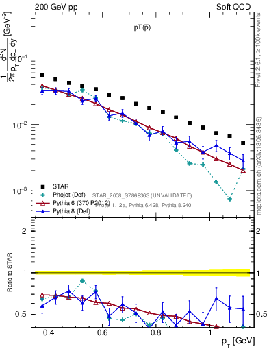 Plot of pbar_pt in 200 GeV pp collisions