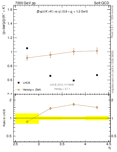 Plot of pbarp2KpKm_y in 7000 GeV pp collisions
