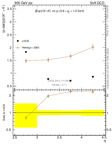 Plot of pbarp2KpKm_y in 900 GeV pp collisions
