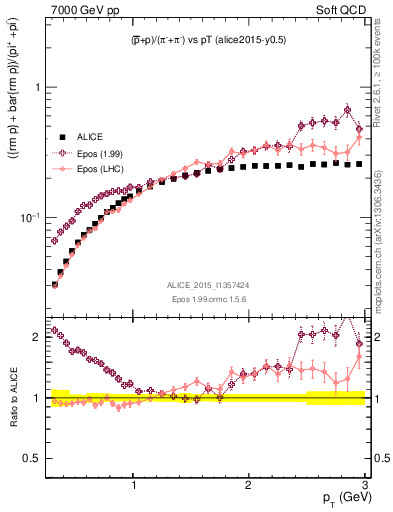 Plot of pbarp2pippim_pt in 7000 GeV pp collisions