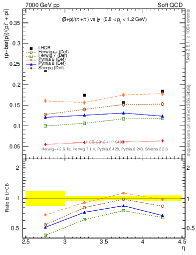 Plot of pbarp2pippim_y in 7000 GeV pp collisions