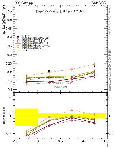 Plot of pbarp2pippim_y in 900 GeV pp collisions