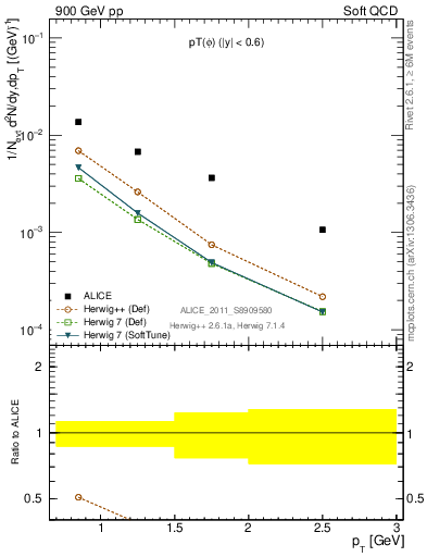 Plot of phi_pt in 900 GeV pp collisions