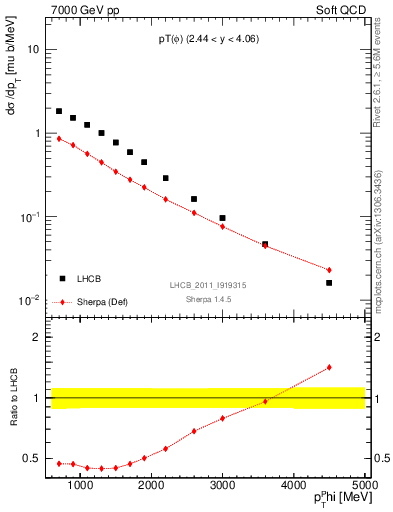 Plot of phi_pt in 7000 GeV pp collisions