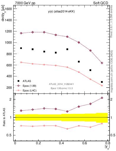 Plot of phi_y in 7000 GeV pp collisions