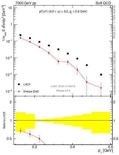 Plot of pi0_pt in 7000 GeV pp collisions