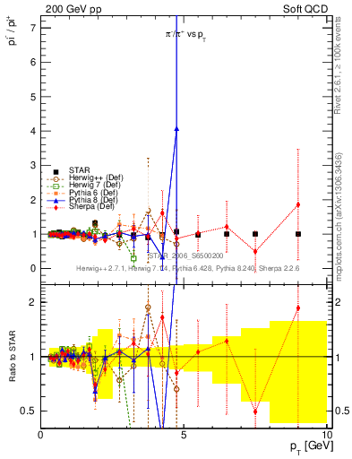Plot of pim2pip_pt in 200 GeV pp collisions