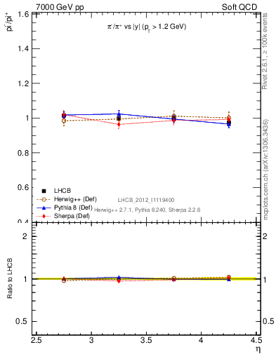 Plot of pim2pip_y in 7000 GeV pp collisions