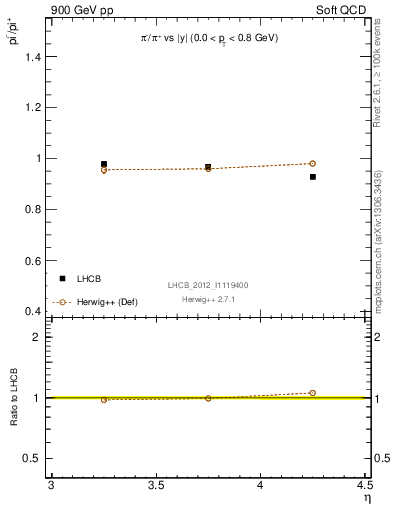 Plot of pim2pip_y in 900 GeV pp collisions