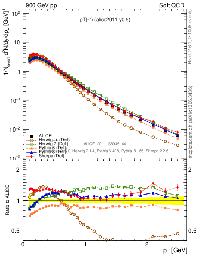 Plot of pim_pt in 900 GeV pp collisions