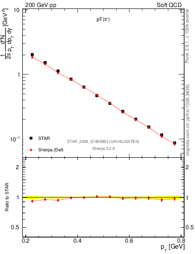 Plot of pim_pt in 200 GeV pp collisions