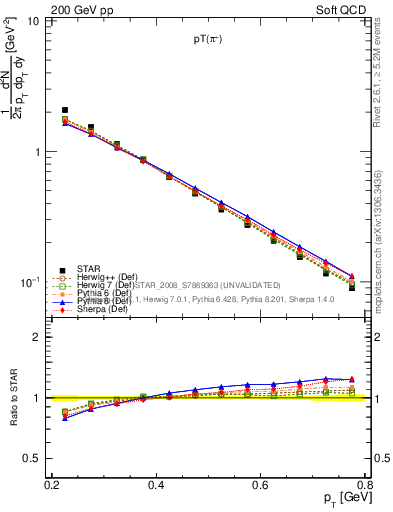 Plot of pip_pt in 200 GeV pp collisions