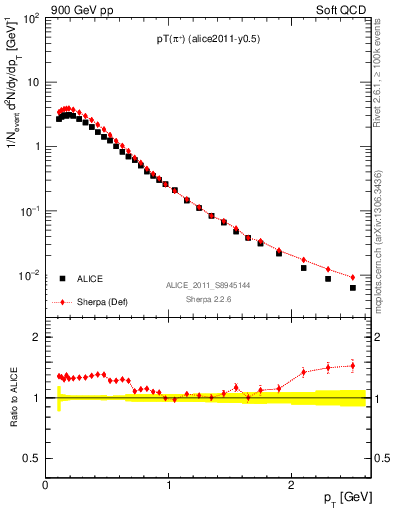 Plot of pip_pt in 900 GeV pp collisions