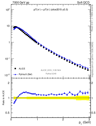 Plot of pipm_pt in 7000 GeV pp collisions