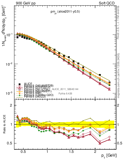 Plot of pm_pt in 900 GeV pp collisions