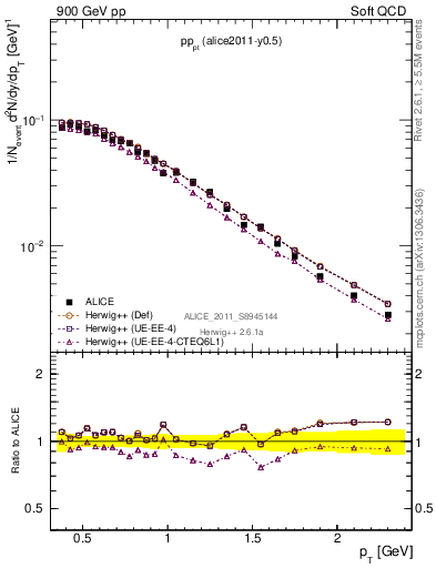 Plot of pp_pt in 900 GeV pp collisions