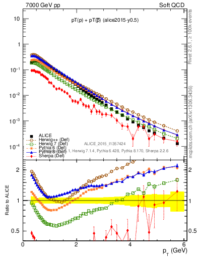 Plot of ppbar_pt in 7000 GeV pp collisions