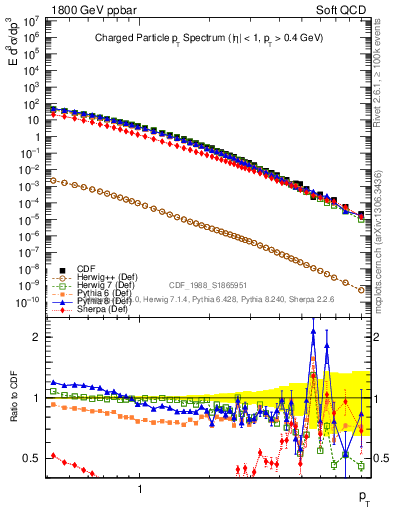 Plot of pt in 1800 GeV ppbar collisions