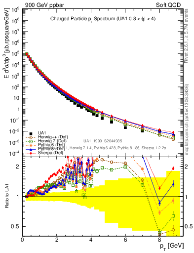 Plot of pt in 900 GeV ppbar collisions