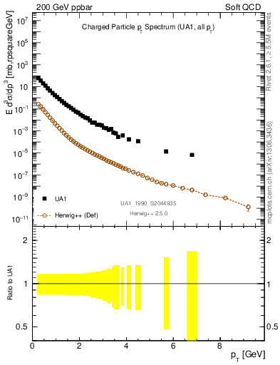 Plot of pt in 200 GeV ppbar collisions