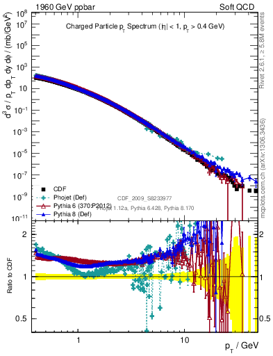 Plot of pt in 1960 GeV ppbar collisions