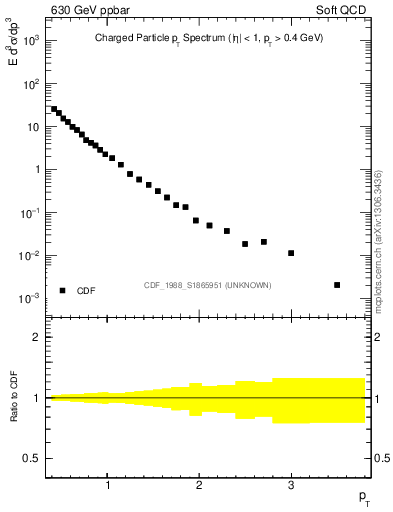 Plot of pt in 630 GeV ppbar collisions