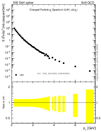 Plot of pt in 500 GeV ppbar collisions