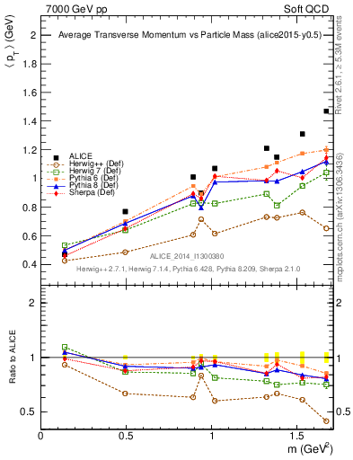 Plot of pt-vs-mass in 7000 GeV pp collisions