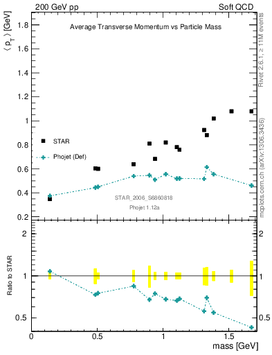 Plot of pt-vs-mass in 200 GeV pp collisions