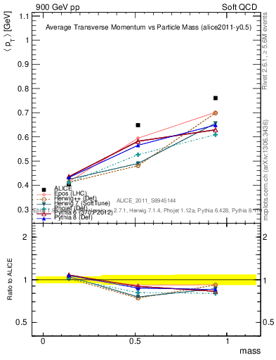 Plot of pt-vs-mass in 900 GeV pp collisions