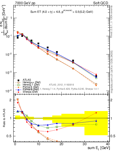 Plot of sumEt in 7000 GeV pp collisions