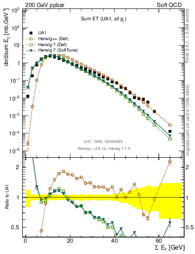 Plot of sumEt in 200 GeV ppbar collisions