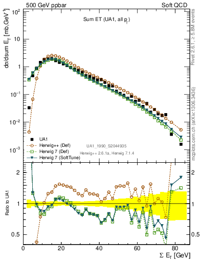 Plot of sumEt in 500 GeV ppbar collisions