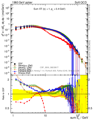 Plot of sumEt in 1960 GeV ppbar collisions