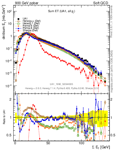 Plot of sumEt in 900 GeV ppbar collisions